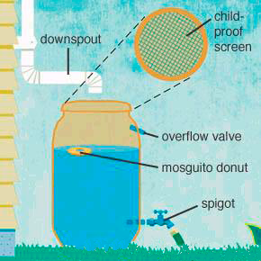 Kalamazoo River Watershed Council rain barrels