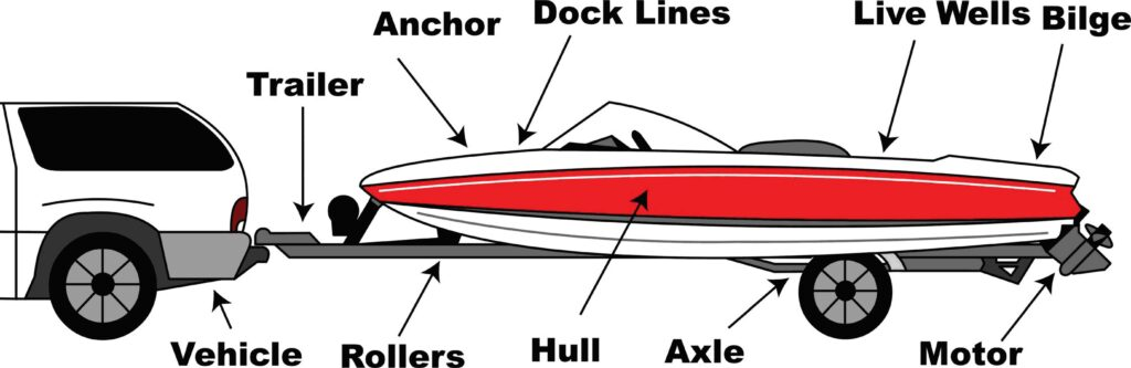 Inspection points on boats